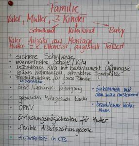 Analyse der Zielgruppen